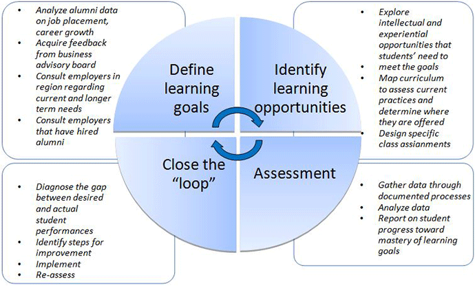 Assurance of Learning Cycle