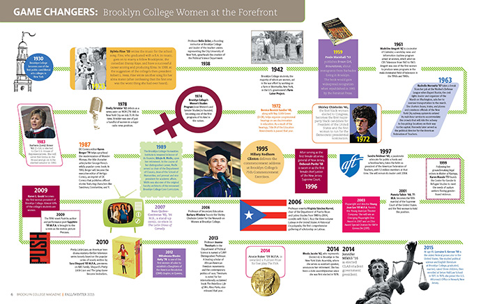 <p>Notable Brooklyn College women over the years. </p>