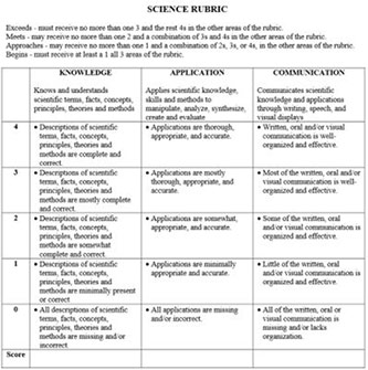 <p>Example of a rubric chart, Illinois State Board of Education.</p>