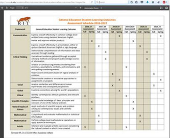 <p>Image of the General Education Student Learning Outcomes, Assessment Schedule 2016-2022, RIT.</p>