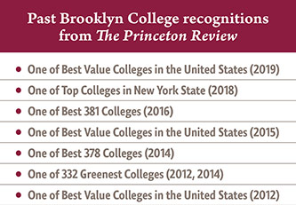 Chart showing Brooklyn College's past rankings from <em>The Princeton Review</em>